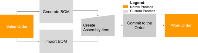 bom assembly flow
