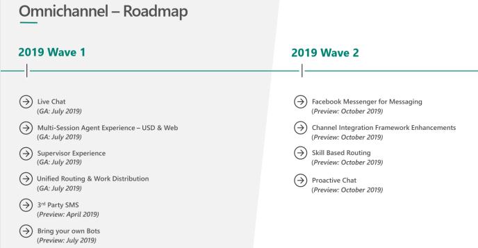 Omnichannel roadmap