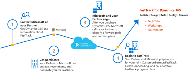 fasttracl fpr dynamics 365