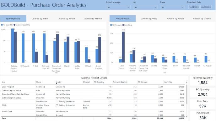 PO Order Analytics