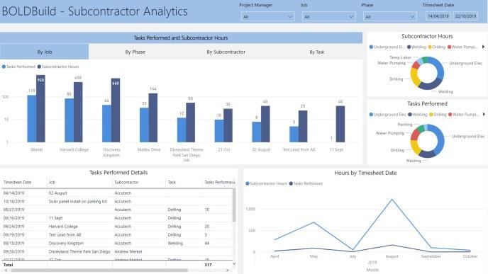 Subcontracor Analytics