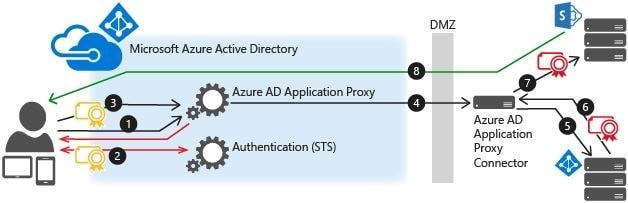AAP diagram from Microsoft