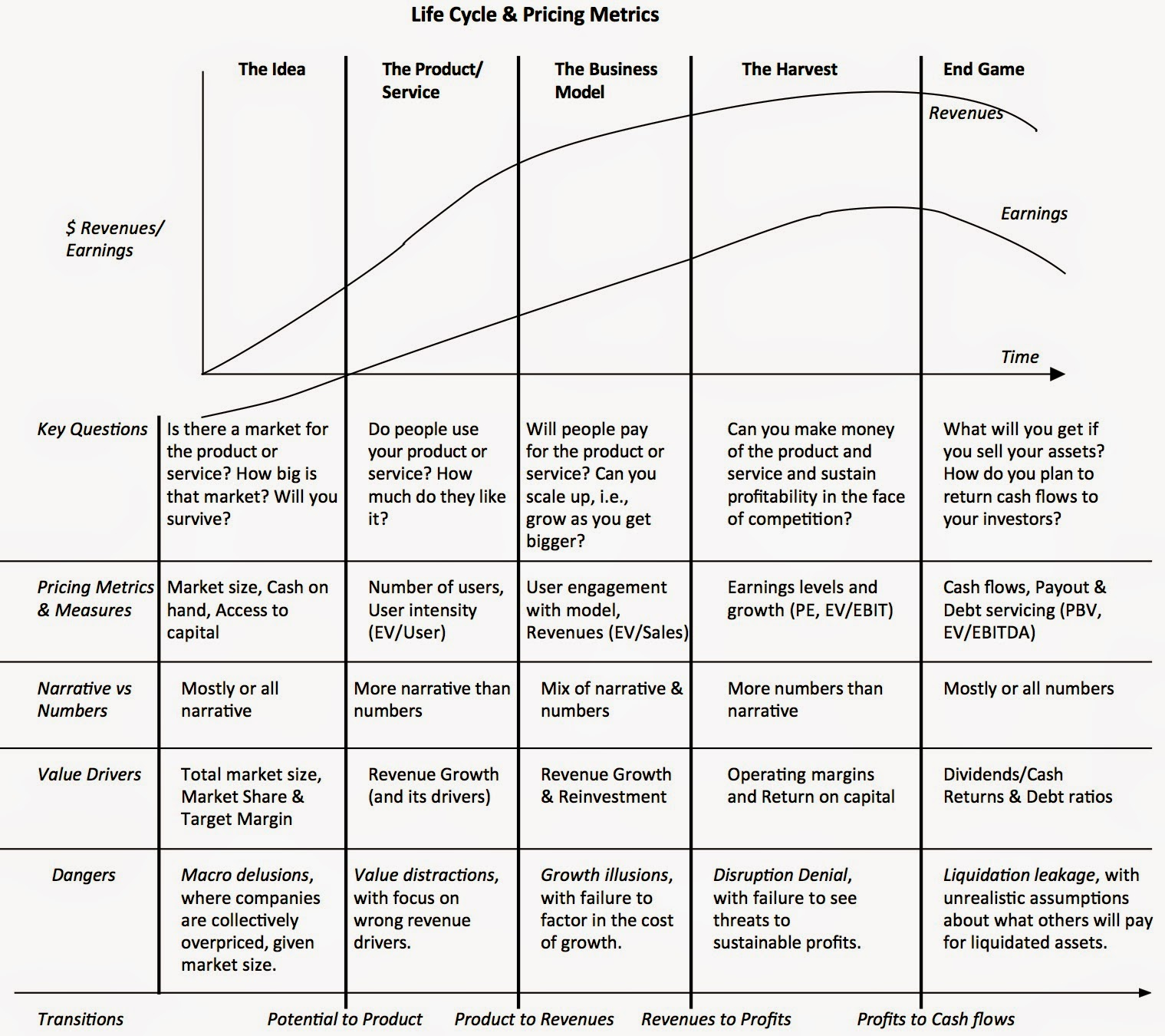 Valuing A Company Over Its Life Cycle Alpha Ideas