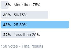 Poll 2 Results