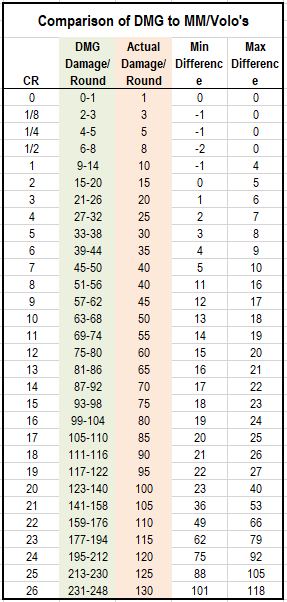A chart showing the average damage in the DMG, vs actual damage in the Monster Manual and Volo's.