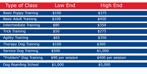 dog training average cost