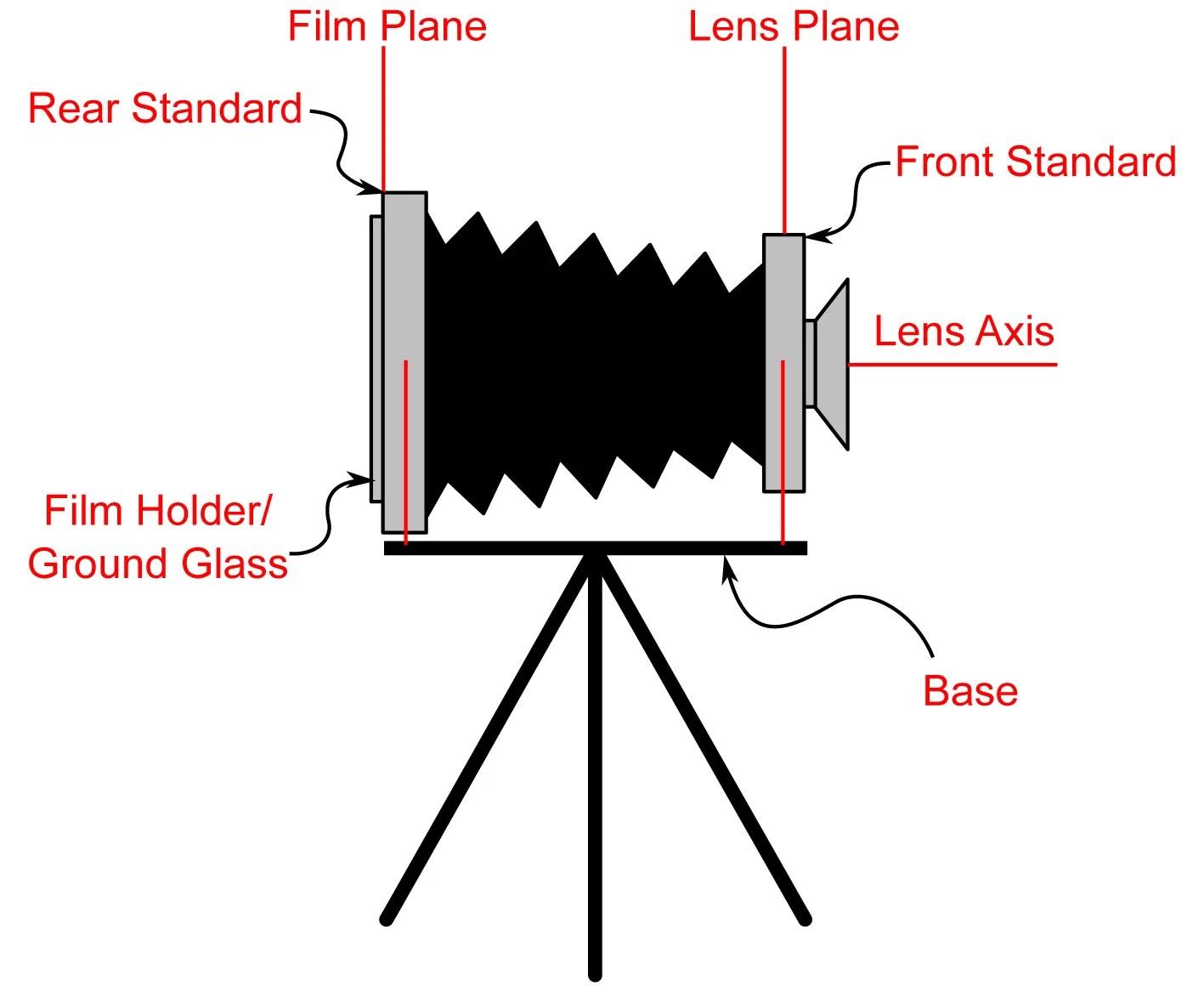 Make A Mirrorless Camera Into A Digital View Camera