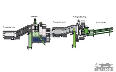 Veneer Peeling Production Line For 4 Feet Easier (Ordinary)