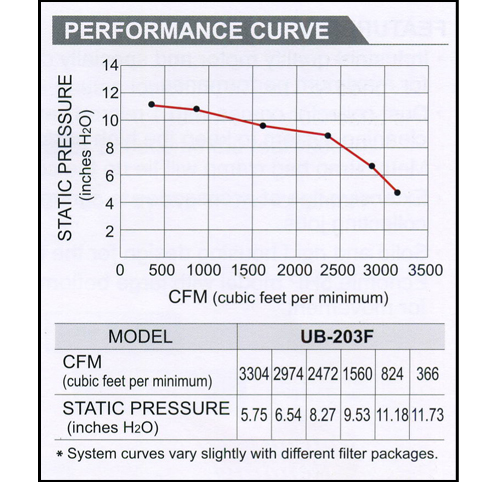 4 & 5 HP Dust Collector Performance curve