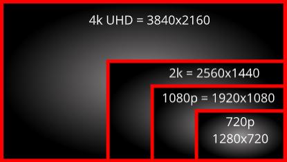 meilleur écran gaming résolution