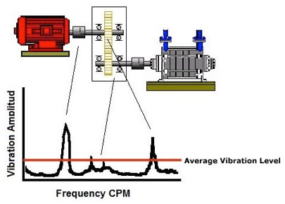 Vibration Level