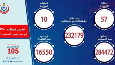 صورة الصحة: ارتفاع حالات الشفاء من مصابي فيروس كورونا إلى 232179 وخروجهم من المستشفيات