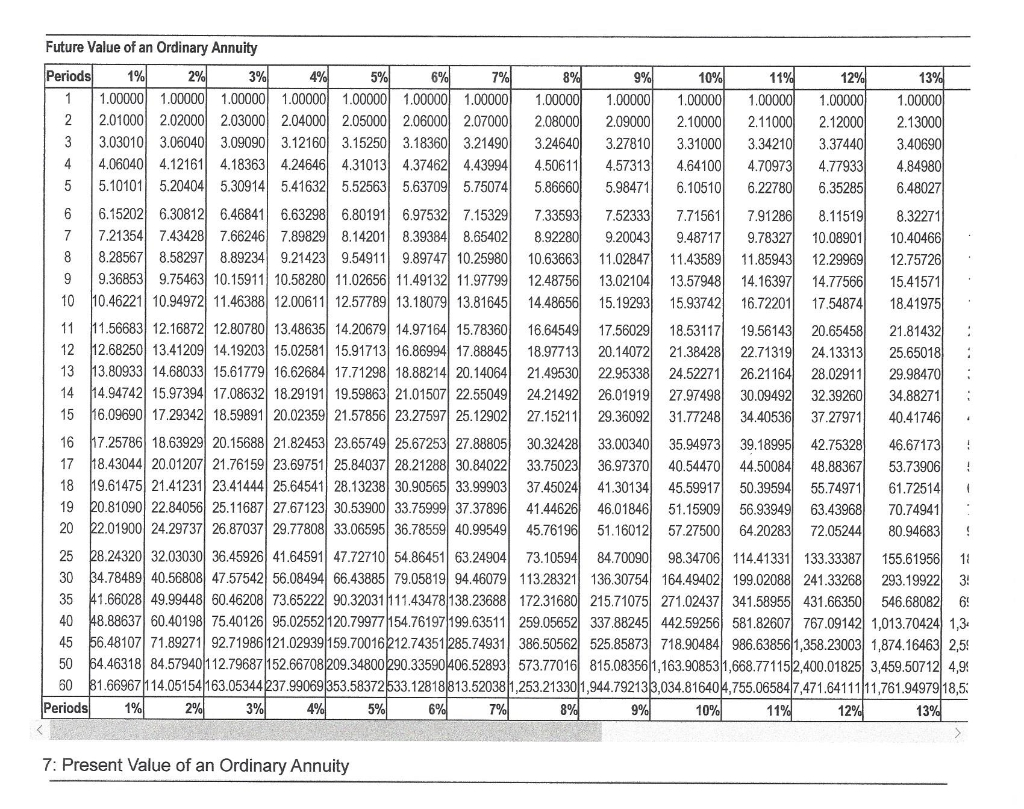 8 Photos Present Value Of Ordinary Annuity Table 60