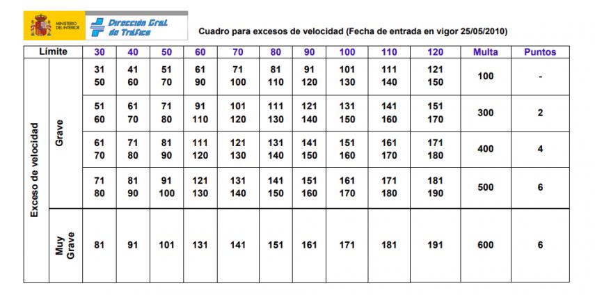 tabla sanciones DGT velocidad