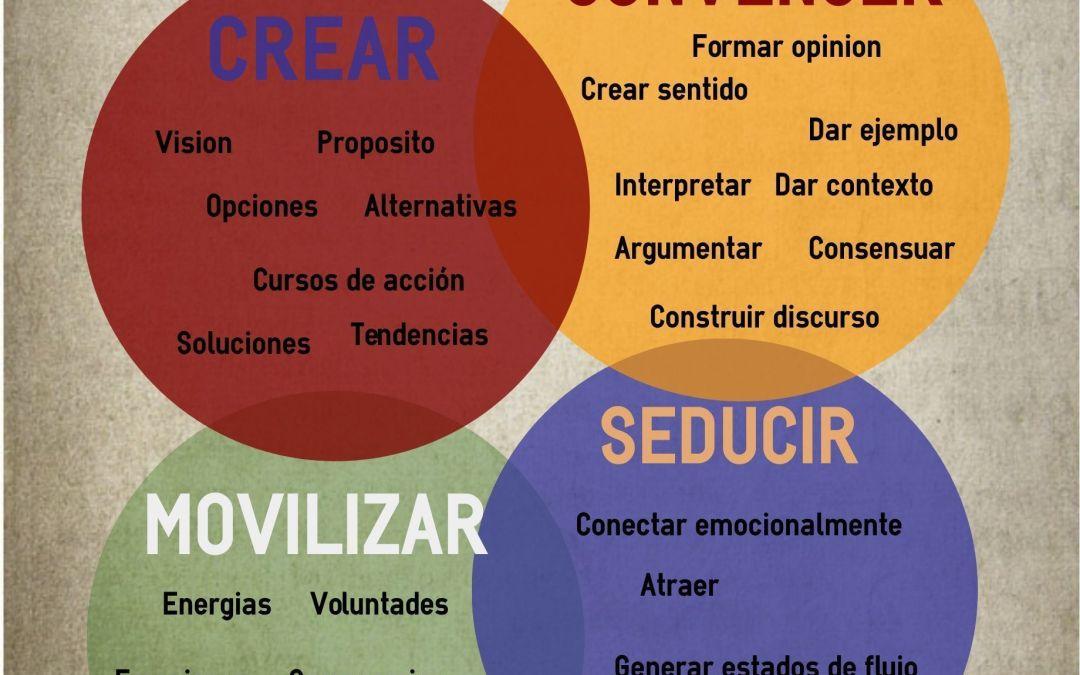 Infografías: Los 4 pilares del Liderazgo