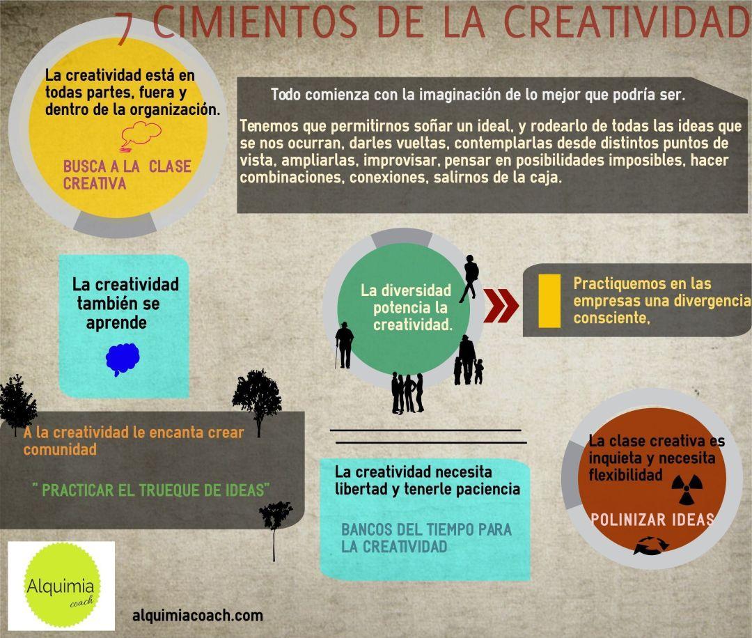 7 cimientos de la creatividad