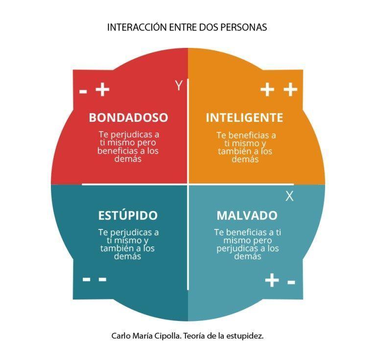 4 formas de relación