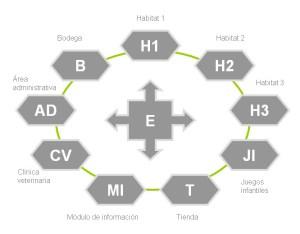 áreas principales del centro