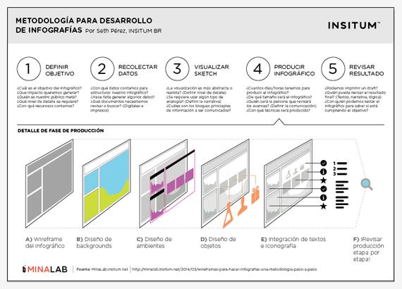Metodologia-Infografia-insitum