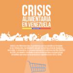 Infografía con cifras sobre alimentación en Venezuela