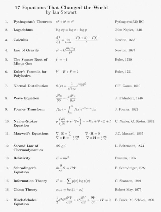 17 Equations