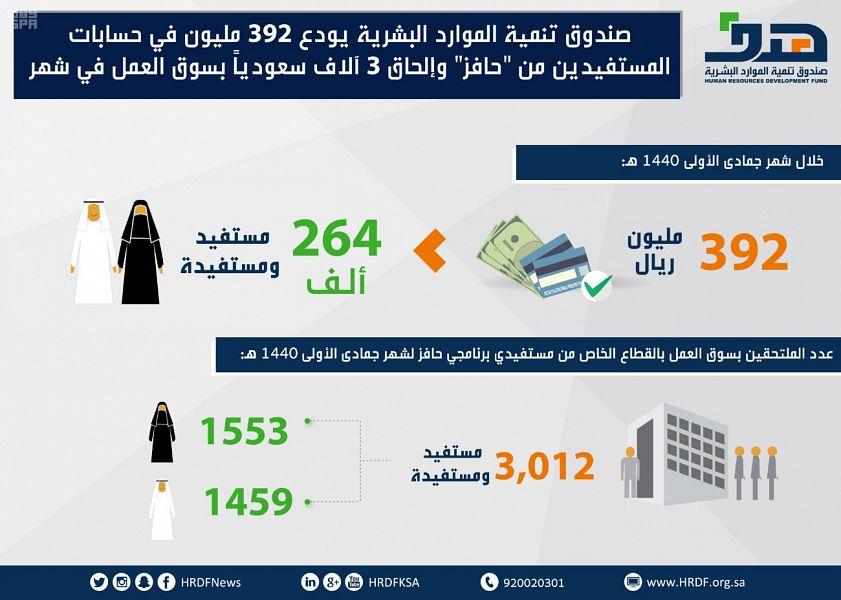 """""""هدف"""" يودع أكثر من 390 مليون ريال في حسابات أكثر من 264 مستفيدا ومستفيدة في برنامج حافز"""
