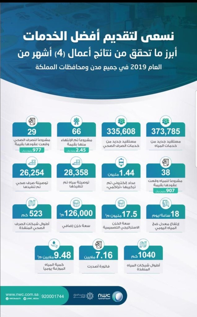 توصل الخدمة لأكثر من 709 ألف مستفيد جديد..المياه الوطنية تنتهي من تنفيذ 66 مشروعًا وتبرم 67 عقداً جديد بأكثر من 4,2 مليار ريال