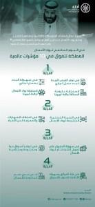 بقيادة ولي العهد.. السعودية تتصدر العالم في أربعة مؤشرات لريادة الأعمال