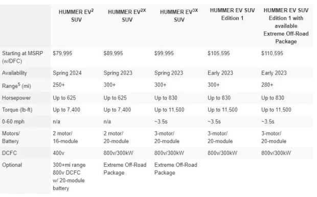 Nueva Hummer eléctrica hasta puede rodar en diagonal y su precio es...