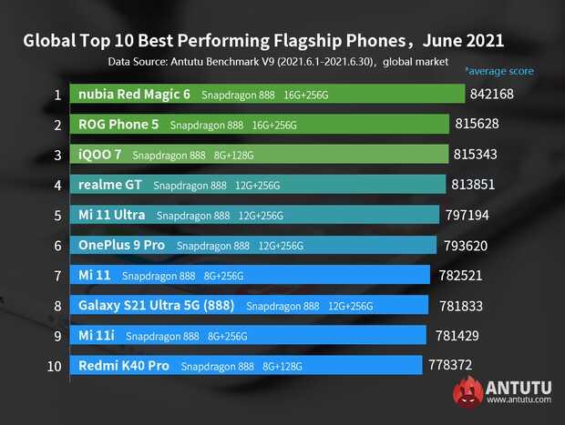 Nubia Red Magic 6 lidera la lista de teléfonos tope de linea con mejor rendimiento deAnTuTu