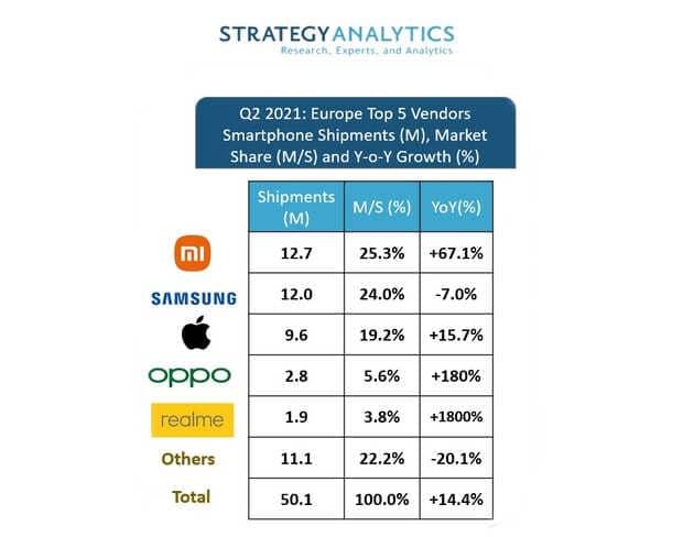 Samsung pierde el mercado europeo