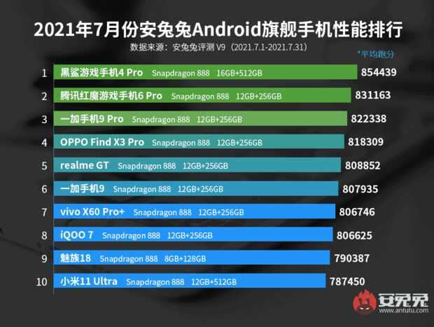 Lista de los 10 teléfonos Android más potentes: Black Shark 4 Pro es el número 1 según AnTuTu
