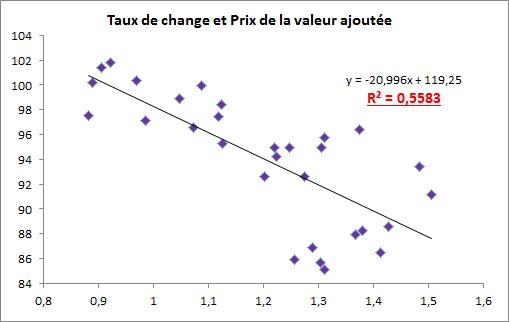 taux de change et prix VA
