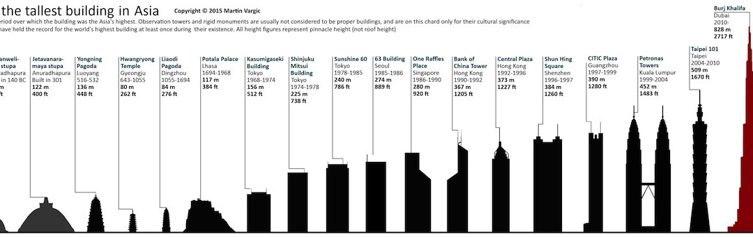 Infographics Size Up History's Tallest Buildings