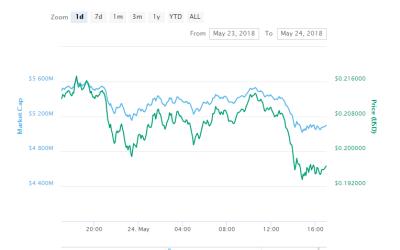 Cardano [ADA]'s bearish act in the cryptocurrency market