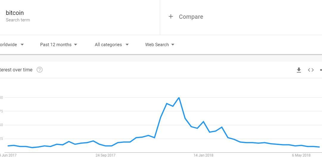Bitcoin Interest Drops 90 Percent from December, Google Trends