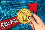 EOS RAM Prices Skyrocket Amid Network Speculation