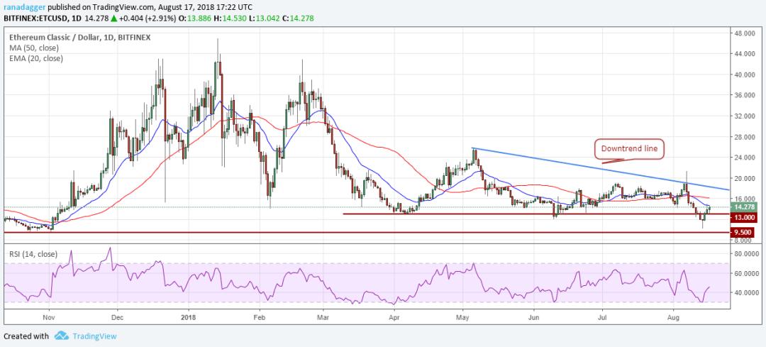 ETC/USD