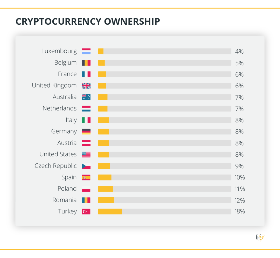 Cryptocurrency Ownership