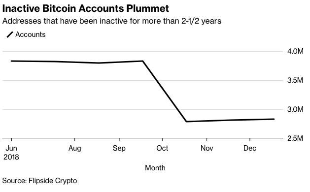 Inactive Bitcoin Accounts Plummet