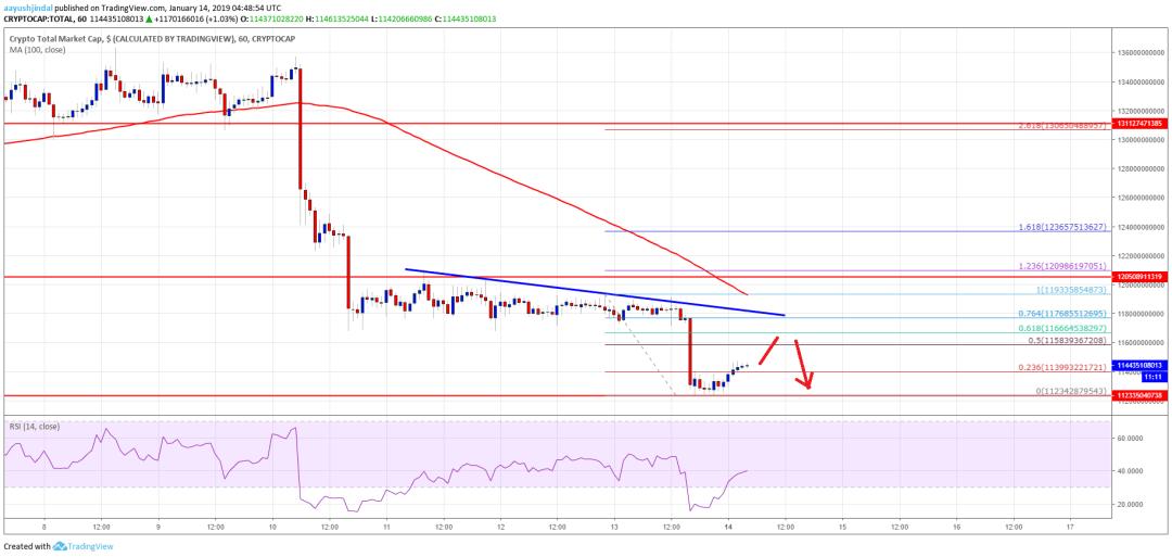 Crypto Market Cap BTC ETH BCH TRX ADA IOTA