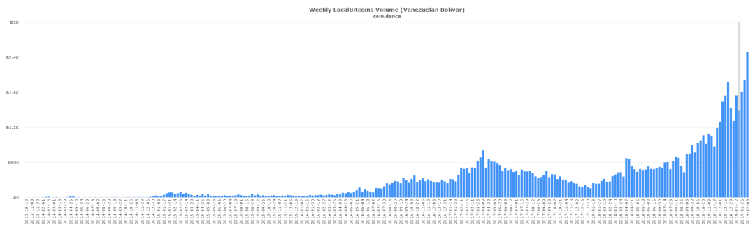 Localbitcoins Trade Surges in Latin America and East Asia