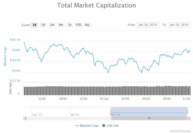 Crypto Market Wrap: All Eyes On Bitcoin as Altcoins Consolidate
