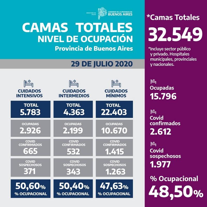 Coronavirus, actualización de ocupación de camas en la Provincia de Buenos Aires