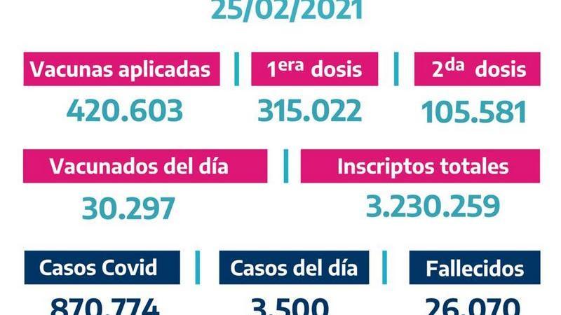 La Provincia vacunó 420.603 bonaerenses al 24/02/2021