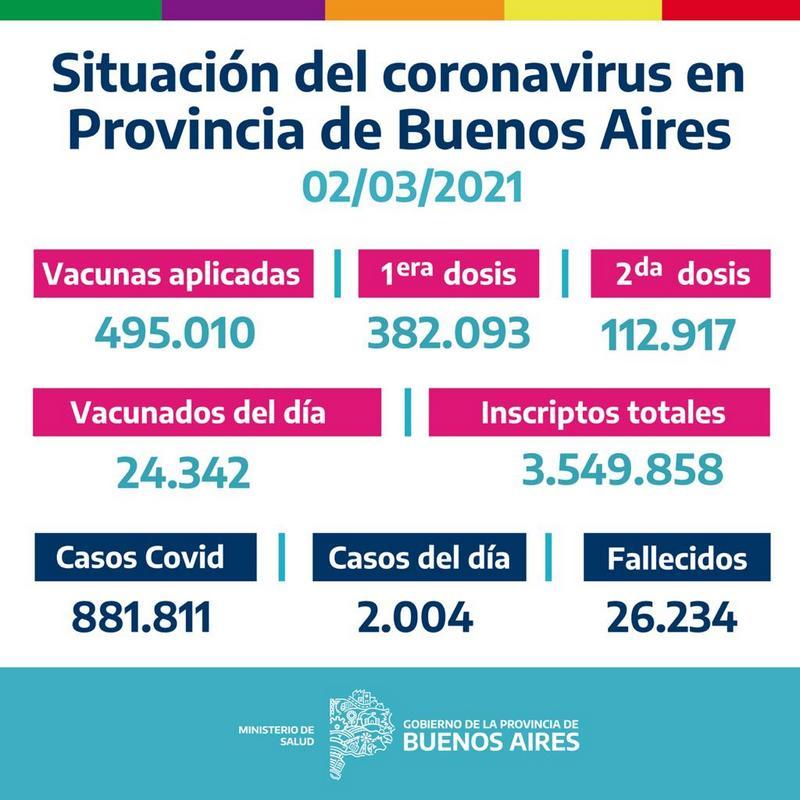 La Provincia vacunó 24.342 bonaerenses el 1 de Marzo