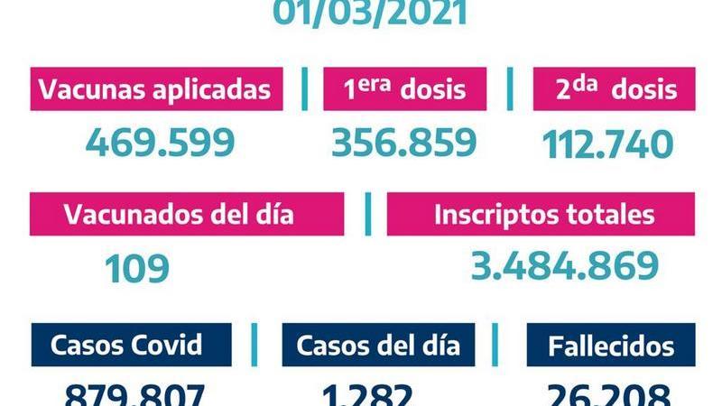 La Provincia vacunó 109 bonaerenses el Domingo 28 de Febrero