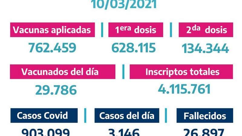 La Provincia vacunó 29.786bonaerenses el Martes 9 de Marzo