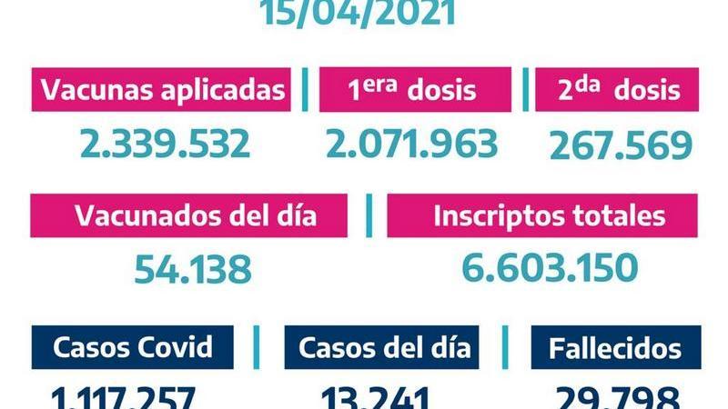 La Provincia vacunó54.138bonaerenses el Miércoles 14 de Abril
