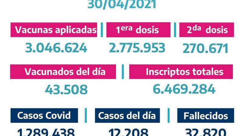 La Provincia vacunó43.508bonaerenses el Jueves 29 de Abril